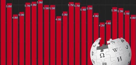 انتشار لیست پربینندهترین موضوعات ویکیپدیا در ۲۰۱۴