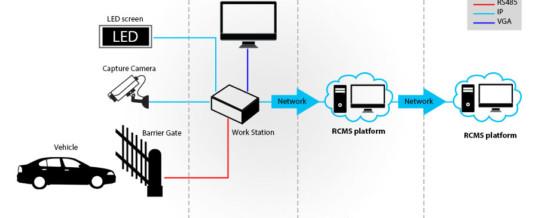 معرفی سیستم ANPR در دوربین های مداربسته